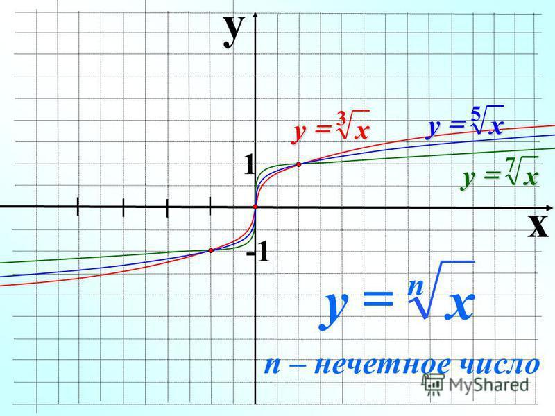 y x 1 x n y n – нечетное число xy 3 xy 7 xy 5