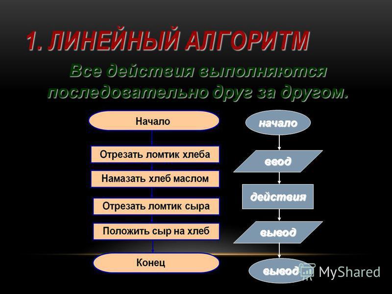 1. ЛИНЕЙНЫЙ АЛГОРИТМ Все действия выполняются последовательно друг за другом. начало ввод действия вывод вывод