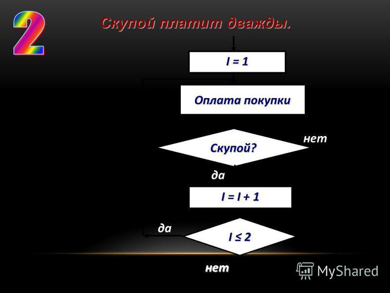 Скупой? I = 1 Оплата покупки I = I + 1 I 2I 2I 2I 2 нет нет да Скупой платит дважды.