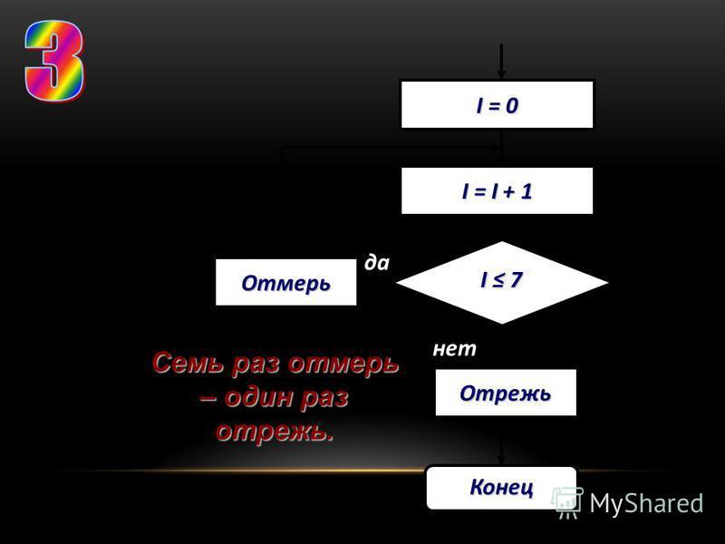 I = I + 1 I 7I 7I 7I 7 I = 0 Отмерь Конец Отрежь да нет Семь раз отмерь – один раз отрежь.