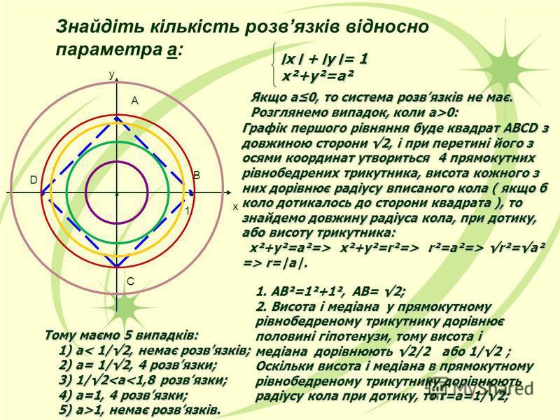Знайдіть кількість розвязків відносно параметра а:..... ׀х ׀+ ׀у ׀= 1 ׀х ׀ + ׀у ׀= 1 х²+у²а² х²+у²=а² Якщо а0, то система розвязків не має. Розглянемо випадок, коли а>0: Графік першого рівняння буде квадрат ABCD з довжиною сторони 2, і при перетині й