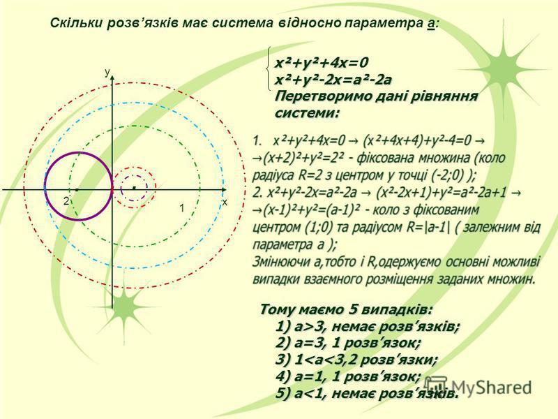 Скільки розвязків має система відносно параметра а:... х²+у²+4х х²+у²+4х=0х²+у²-2х=а²-2а Перетворимо дані рівняння системи: Тому маємо 5 випадків: 1) a>3, немає розвязків; 1) a>3, немає розвязків; 2) а=3, 1 розвязок; 2) а=3, 1 розвязок; 3) 1<a<3,2 ро