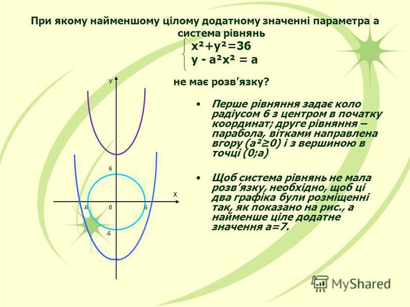 При якому найменшому цілому додатному значенні параметра а система рівнянь х²+у²=36 у - а²х² = а не має розвязку? Перше рівняння задає коло радіусом 6 з центром в початку координат; друге рівняння – парабола, вітками направлена вгору (а²0) і з вершин