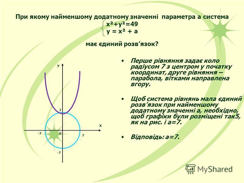 При якому найменшому додатному значенні параметра а система х²+у²=49 у = х² + а має єдиний розвязок? Перше рівняння задає коло радіусом 7 з центром у початку координат, друге рівняння – парабола, вітками направлена вгору. Щоб система рівнянь мала єди