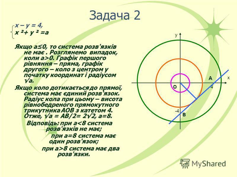 Задача 2 х – у = 4, х ²+ у ² =а Якщо а0, то система розв'язків не має. Розглянемо випадок, коли а>0. Графік першого рівняння – пряма, графік другого – коло з центром у початку координат і радіусом а. Якщо коло дотикається до прямої, система має єдини