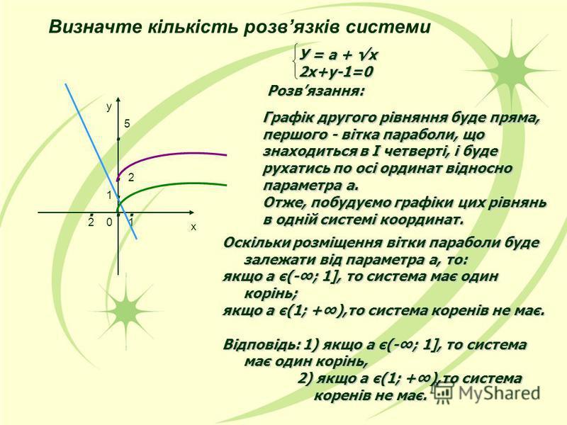 У = а + х 2х+у-1=0 Розвязання: Графік другого рівняння буде пряма, першого - вітка параболи, що знаходиться в І четверті, і буде рухатись по осі ординат відносно параметра а. Отже, побудуємо графіки цих рівнянь в одній системі координат. Оскільки роз
