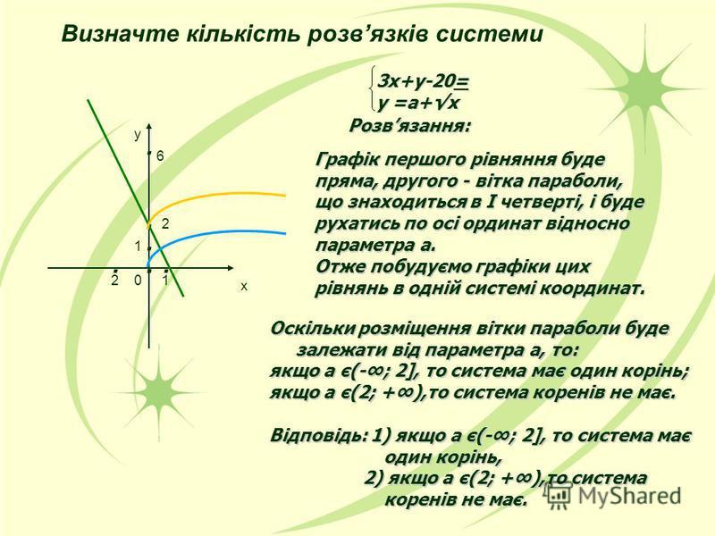 3х+у-20= у =а+х Розвязання: Графік першого рівняння буде пряма, другого - вітка параболи, що знаходиться в І четверті, і буде рухатись по осі ординат відносно параметра а. Отже побудуємо графіки цих рівнянь в одній системі координат. Оскільки розміще