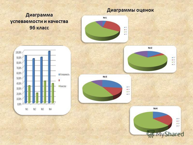 Диаграмма успеваемости и качества 9 б класс Диаграммы оценок