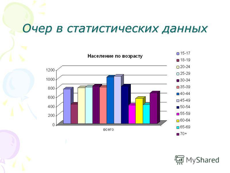 Очер в статистических данных
