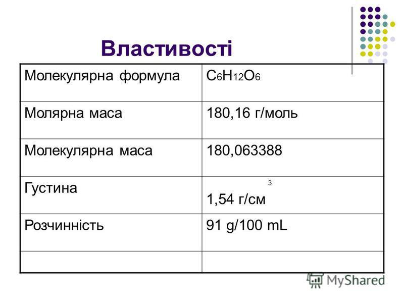 Властивості Молекулярна формулаC 6 H 12 O 6 Молярна маса180,16 г/моль Молекулярна маса180,063388 Густина 3 1,54 г/см Розчинність91 g/100 mL