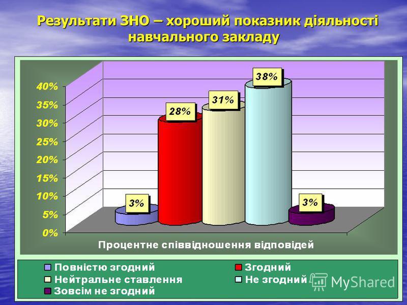Результати ЗНО – хороший показник діяльності навчального закладу Результати ЗНО – хороший показник діяльності навчального закладу