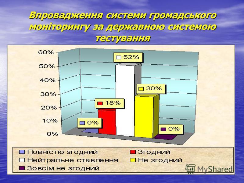 Впровадження системи громадського моніторингу за державною системою тестування