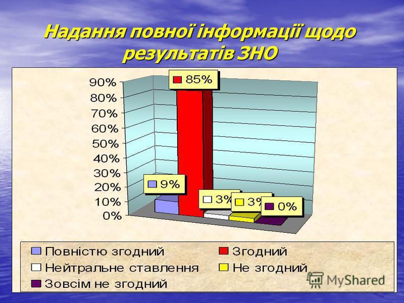 Надання повної інформації щодо результатів ЗНО