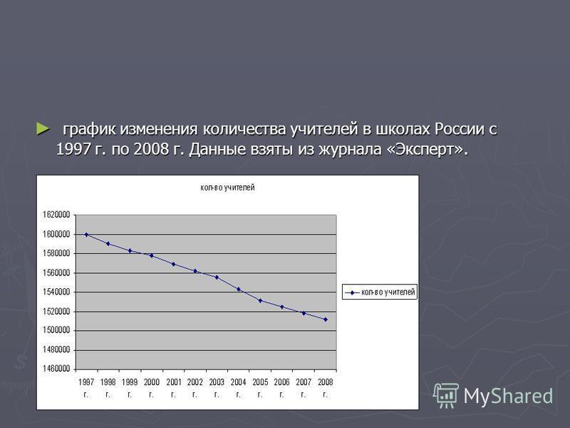 график изменения количества учителей в школах России с 1997 г. по 2008 г. Данные взяты из журнала «Эксперт».