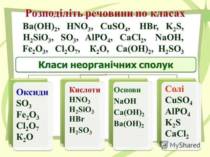 Класи неорганічних сполук Розподіліть речовини по класах Ba(OН) 2, HNO 3, CuSO 4, HBr, K 2 S, H 2 SiO 3, SO 3, AlPO 4, CaCl 2, NaOH, Fe 2 O 3, Cl 2 O 7, К 2 O, Ca(OH) 2, H 2 SO 3 Оксиди SO 3 Fe 2 O 3 Cl 2 O 7 К 2 O Кислоти HNO 3 H 2 SiO 3 HBr H 2 SO