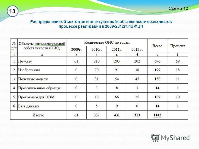 13 Распределение объектов интеллектуальной собственности созданных в процессе реализации в 2009-2012 гг. по ФЦП Схема 10