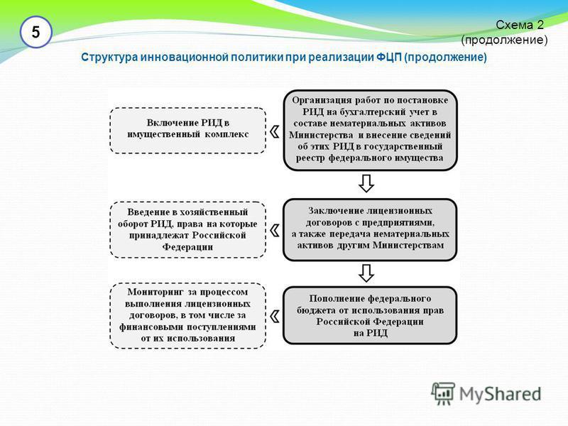 5 Структура инновационной политики при реализации ФЦП (продолжение) Схема 2 (продолжение)