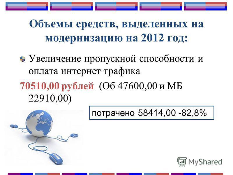 Объемы средств, выделенных на модернизацию на 2012 год: Увеличение пропускной способности и оплата интернет трафика 70510,00 рублей (Об 47600,00 и МБ 22910,00) потрачено 58414,00 -82,8%