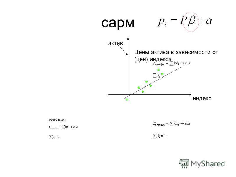 сарм Цены актива в зависимости от (цен) индекса индекс актив