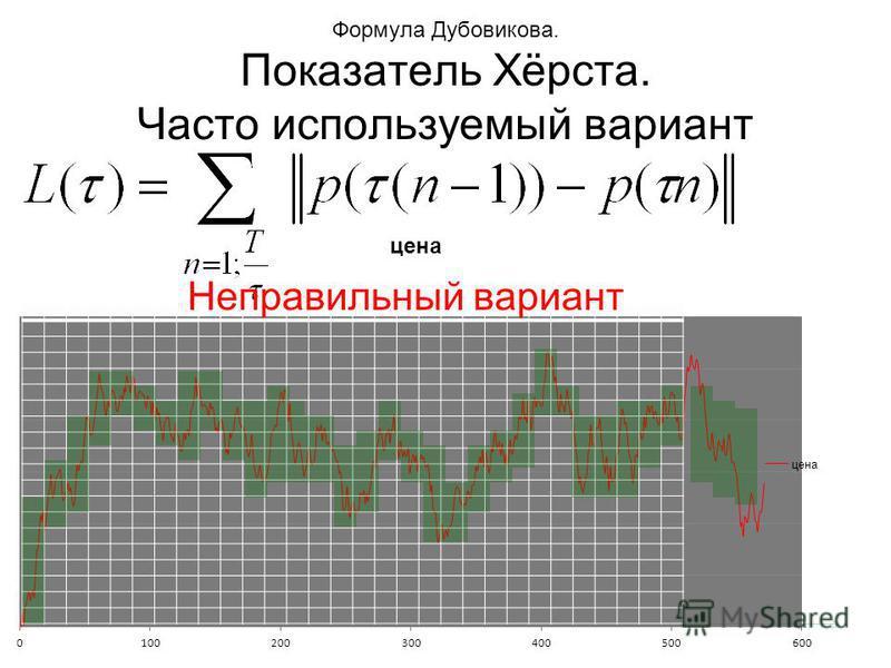 Формула Дубовикова. Показатель Хёрста. Часто используемый вариант Неправильный вариант