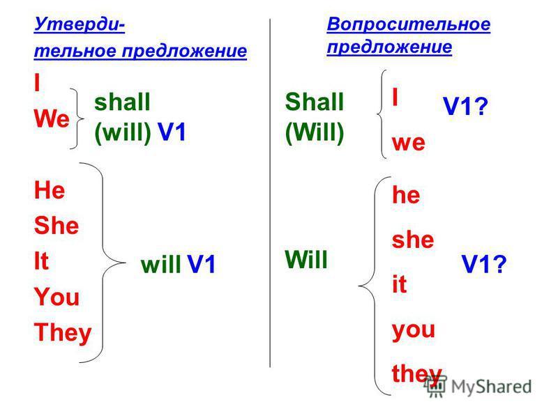Утверди- тельное предложение I We He She It You They shall (will) V1 will V1 Вопросительное предложение Shall (Will) I we V1? Will he she it you they V1?