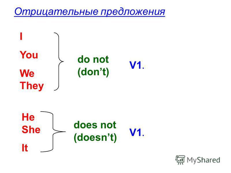 Отрицательные предложения I You We They do not (dont) V1. He She It does not (doesnt) V1.