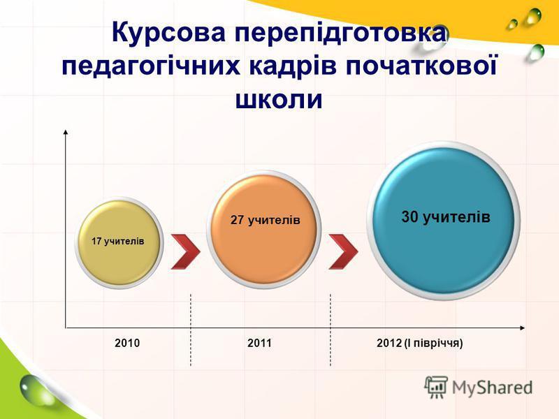 Курсова перепідготовка педагогічних кадрів початкової школи 30 учителів 27 учителів 17 учителів 201020112012 (І півріччя)