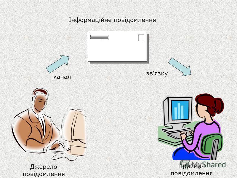 Джерело повідомлення Приймач повідомлення Інформаційне повідомлення канал зв'язку