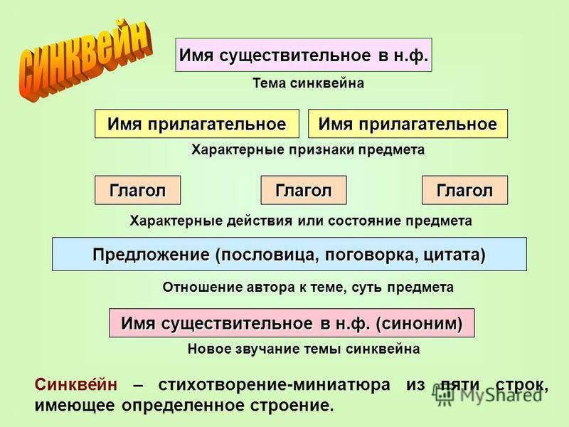 Синквейн – стихотворение-миниатюра из пяти строк, имеющее определенное строение. Имя существительное в н.ф. Имя прилагательное Глагол ГлаголГлагол Предложение (пословица, поговорка, цитата) Имя существительное в н.ф. (синоним) Тема синквейна Характер