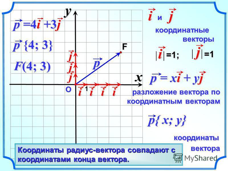 О p и координатные координатные векторы векторыij p{ x; y} координаты координаты вектора вектора p {4; 3} F 1i=1; j=1 p = xi + yj разложение вектора по координатным векторам F(4; 3) j iiii j j p =4i +3j Вектор, начало которого совпадает с началом коо