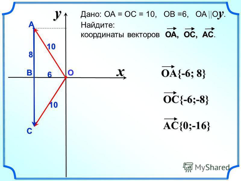 y О1010 6 x y Дано: ОА = ОС = 10, ОВ =6, ОА О y. Найдите: ОА, ОС, АС координаты векторов ОА, ОС, АС.А В С 8 OA{-6; 8} OC{-6;-8} AC{0;-16}