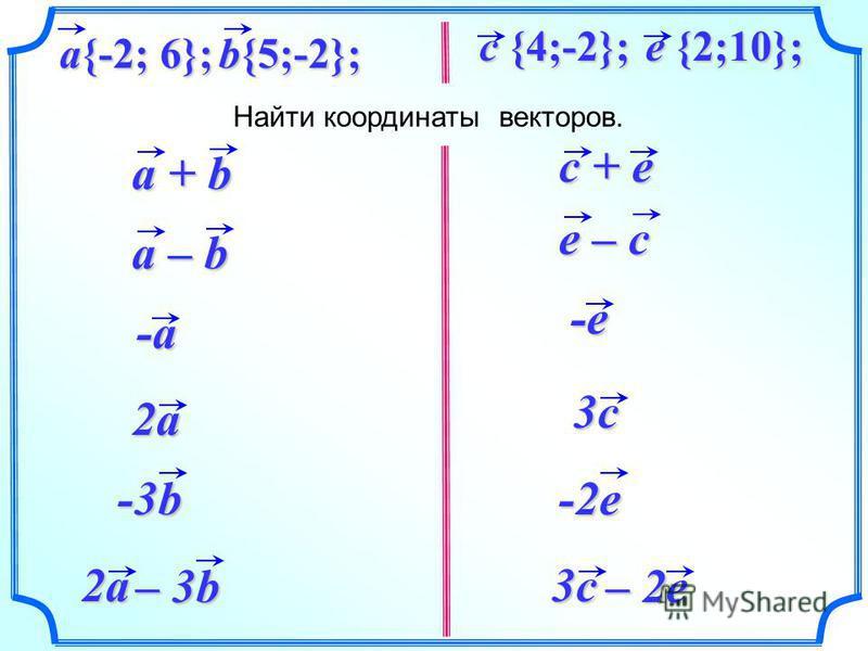 a + b c + e Найти координаты векторов. b{5;-2}; a{-2; 6}; c {4;-2}; e {2;10}; 2a -3b 2a – 3b -a -a a – b e – c -e -e 3c -2e 3c – 2e