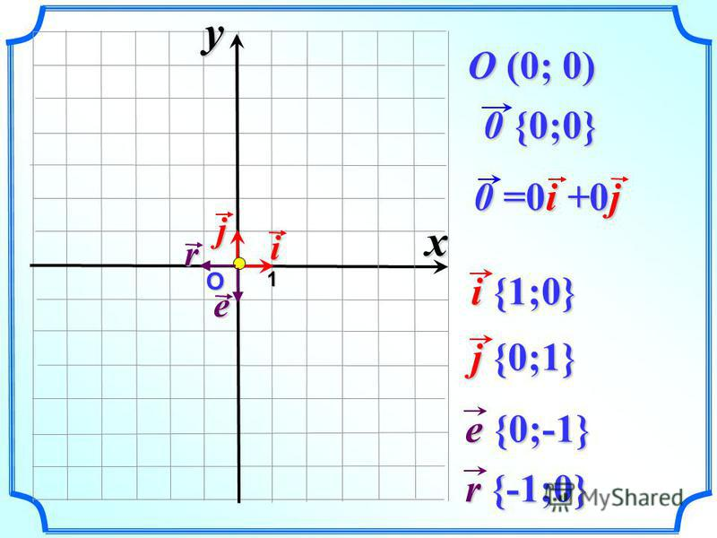 О 0 {0;0} 0 {0;0} 1 O (0; 0) i 0 =0i +0j jxy i {1;0} i {1;0} j {0;1} j {0;1} e r e {0;-1} e {0;-1} r {-1;0} r {-1;0}