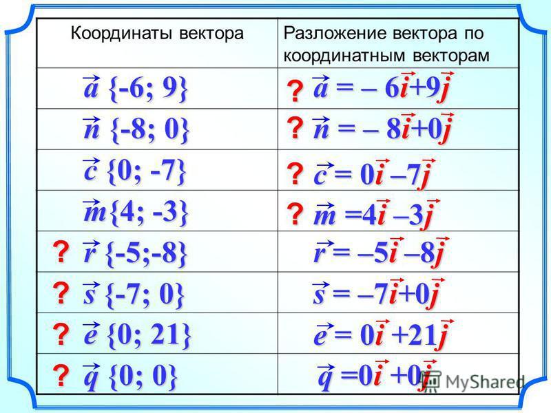 Координаты вектора Разложение вектора по координатным векторам a {-6; 9} n {-8; 0} m{4; -3} c {0; -7} r {-5;-8} s {-7; 0} e {0; 21} q {0; 0} r = –5i –8j a = – 6i+9j n = – 8i+0j c = 0i –7j m =4i –3j s = –7i+0j e = 0i +21j q =0i +0j ? ? ? ? ? ? ? ?