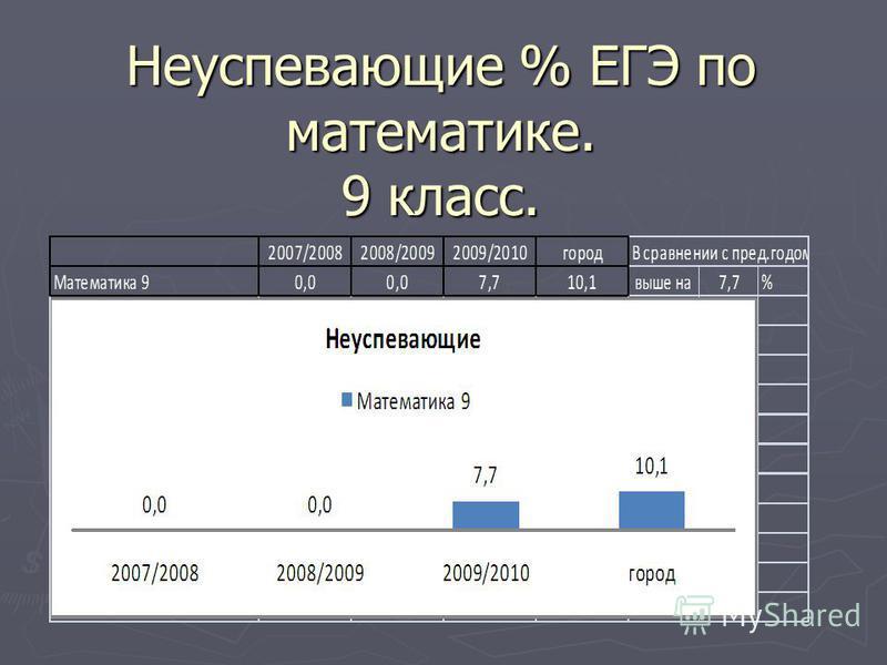 Неуспевающие % ЕГЭ по математике. 9 класс.