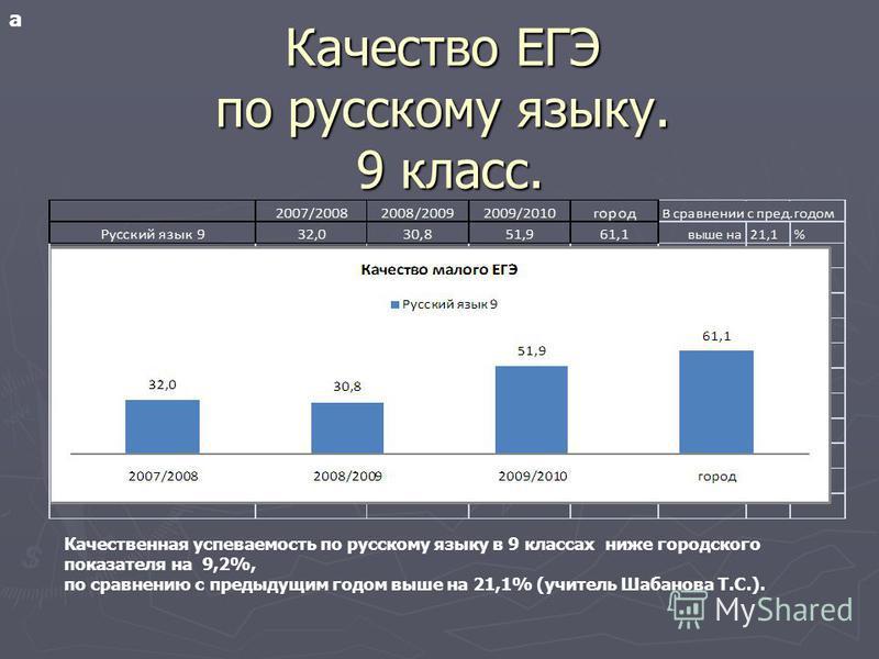 Качество ЕГЭ по русскому языку. 9 класс. а Качественная успеваемость по русскому языку в 9 классах ниже городского показателя на 9,2%, по сравнению с предыдущим годом выше на 21,1% (учитель Шабанова Т.С.).