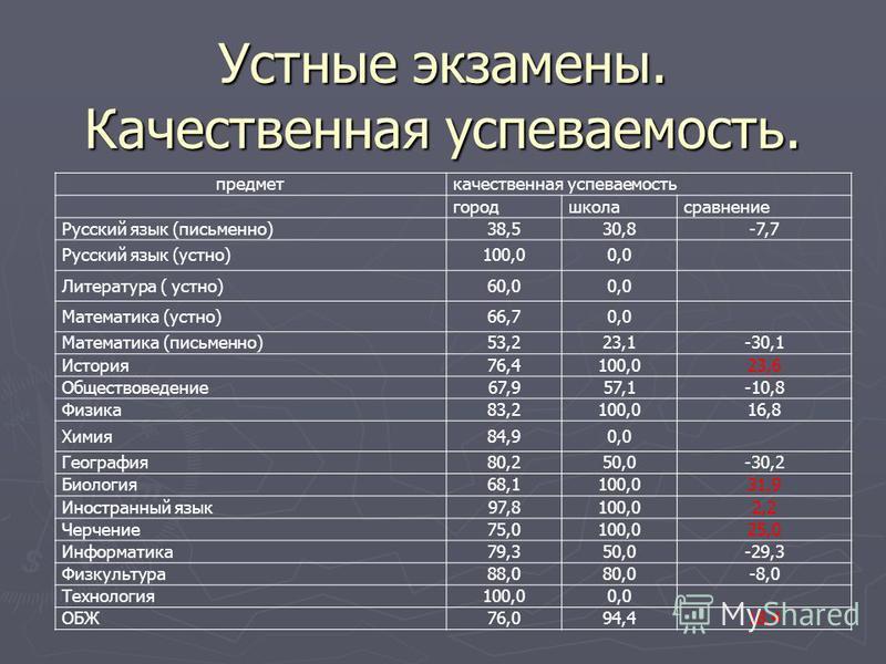 Устные экзамены. Качественная успеваемость. предмет качественная успеваемость город школа сравнение Русский язык (письменно)38,530,8-7,7 Русский язык (устно)100,00,0 Литература ( устно)60,00,0 Математика (устно)66,70,0 Математика (письменно)53,223,1-
