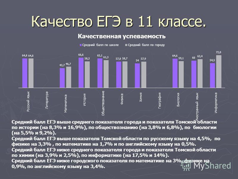 Качество ЕГЭ в 11 классе. Средний балл ЕГЭ выше среднего показателя города и показателя Томской области по истории (на 8,3% и 16,9%), по обществознанию (на 3,8% и 6,8%), по биологии (на 5,5% и 9,2%). Средний балл ЕГЭ выше показателя Томской области п