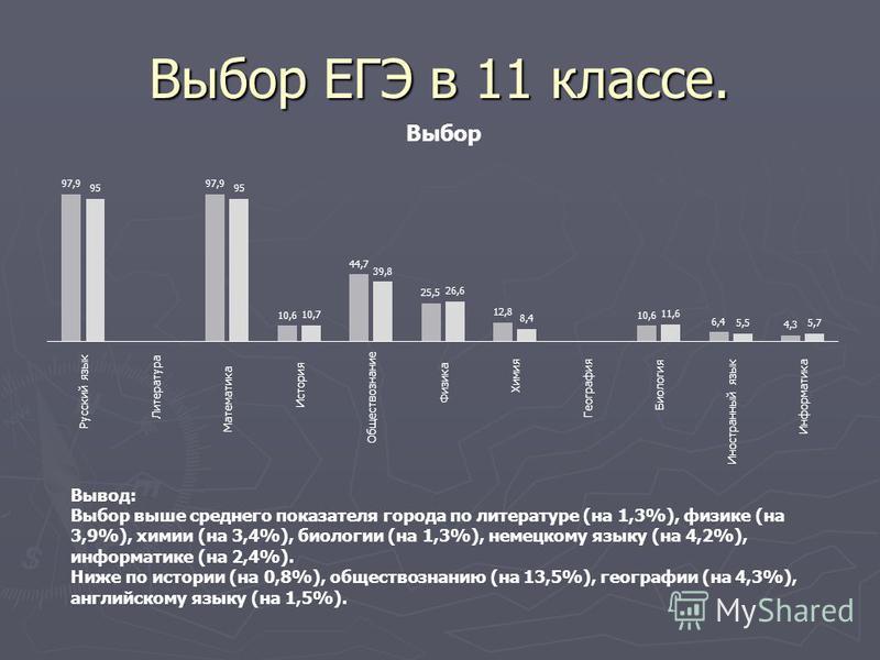 Выбор ЕГЭ в 11 классе. Вывод: Выбор выше среднего показателя города по литературе (на 1,3%), физике (на 3,9%), химии (на 3,4%), биологии (на 1,3%), немецкому языку (на 4,2%), информатике (на 2,4%). Ниже по истории (на 0,8%), обществознанию (на 13,5%)