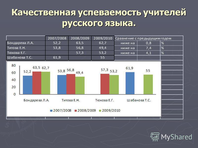 Качественная успеваемость учителей русского языка.