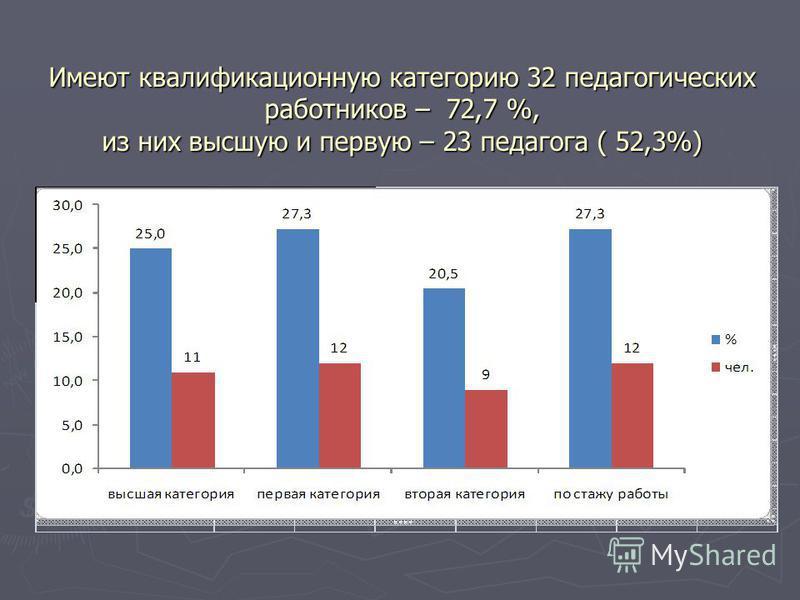 Имеют квалификационную категорию 32 педагогических работников – 72,7 %, из них высшую и первую – 23 педагога ( 52,3%)