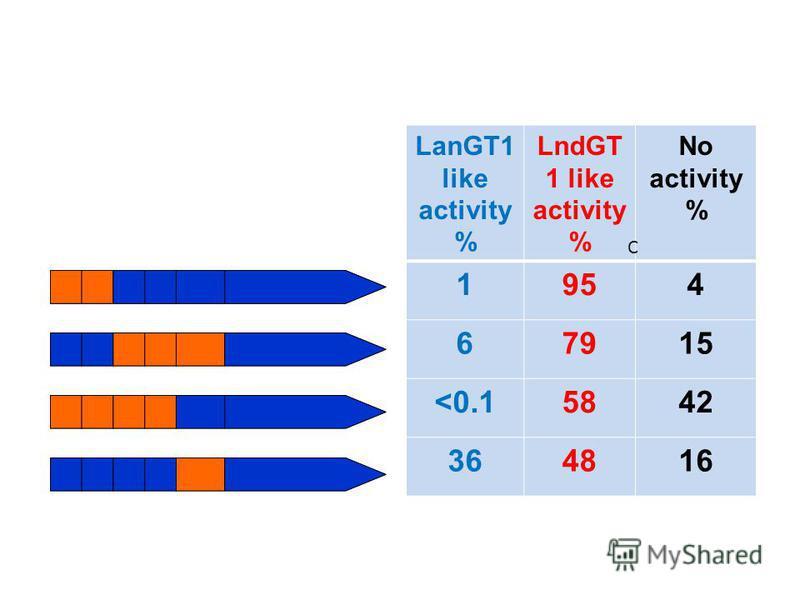 LanGT1 like activity % LndGT 1 like activity % No activity % 1954 67915 <0.15842 364816 C