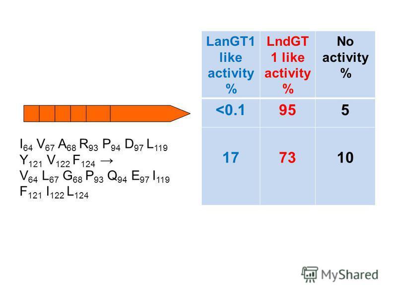 LanGT1 like activity % LndGT 1 like activity % No activity % <0.1955 177310 I 64 V 67 A 68 R 93 P 94 D 97 L 119 Y 121 V 122 F 124 V 64 L 67 G 68 P 93 Q 94 E 97 I 119 F 121 I 122 L 124