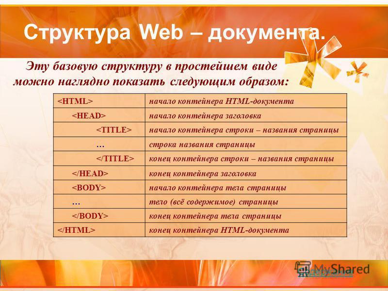 Структура Web – документа. начало контейнера HTML-документа начало контейнера заголовка начало контейнера строки – названия страницы …строка названия страницы конец контейнера строки – названия страницы конец контейнера заголовка начало контейнера те