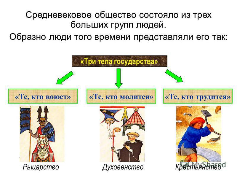 Средневековое общество состояло из трех больших групп людей. Образно люди того времени представляли его так: «Три тела государства» «Те, кто воюет»«Те, кто молится»«Те, кто трудится» Духовенство РыцарствоКрестьянство