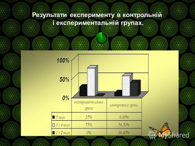 Результати експерименту в контрольній і експериментальній групах.