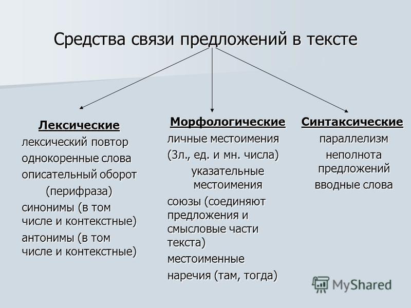 Средства связи предложений в тексте Лексические лексический повтор однокоренные слова описательный оборот (перифраза) синонимы (в том числе и контекстные) антонимы (в том числе и контекстные) Морфологические личные местоимения (3 л., ед. и мн. числа)