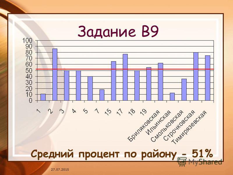 27.07.2015 Задание В9 Средний процент по району - 51%