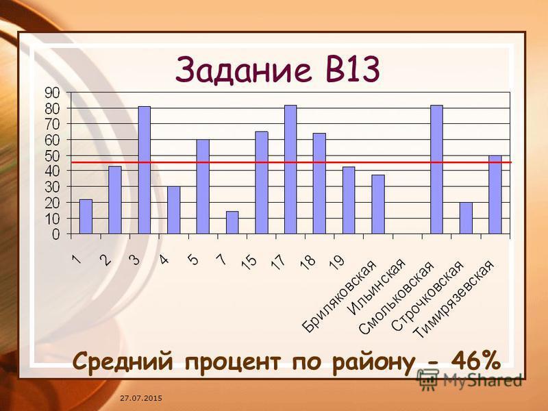 27.07.2015 Задание В13 Средний процент по району - 46%