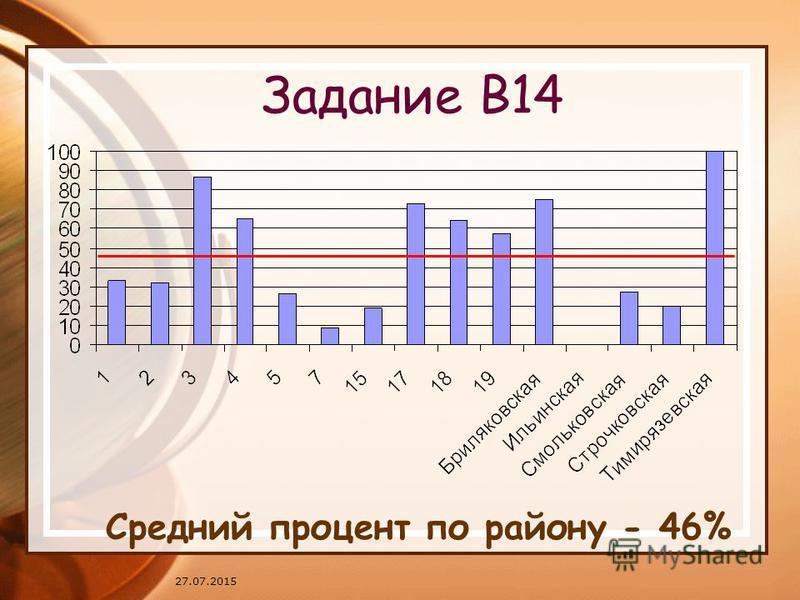 27.07.2015 Задание В14 Средний процент по району - 46%